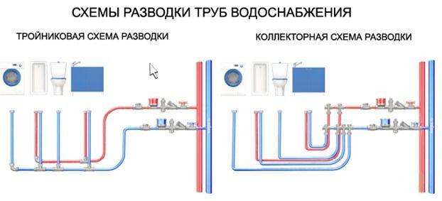 Сантехнические работы – схема разводки труб
